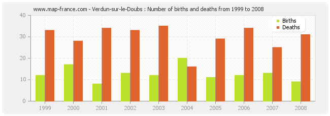 Verdun-sur-le-Doubs : Number of births and deaths from 1999 to 2008
