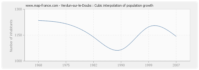 Verdun-sur-le-Doubs : Cubic interpolation of population growth