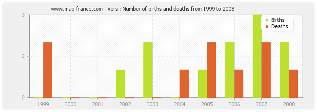 Vers : Number of births and deaths from 1999 to 2008
