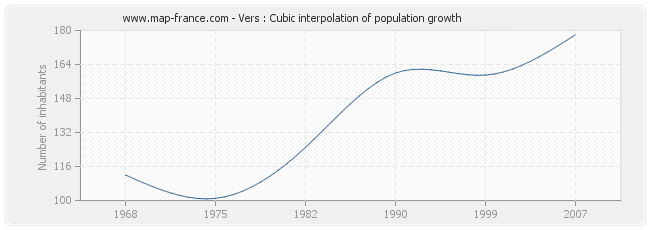 Vers : Cubic interpolation of population growth