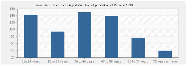 Age distribution of population of Verzé in 1999
