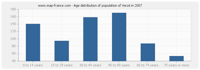 Age distribution of population of Verzé in 2007