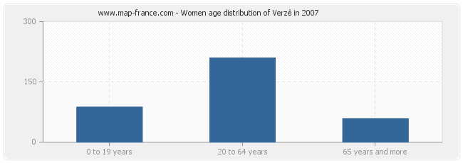 Women age distribution of Verzé in 2007