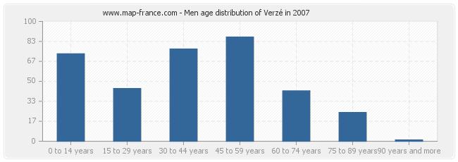 Men age distribution of Verzé in 2007
