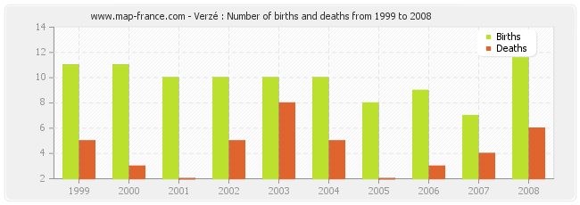 Verzé : Number of births and deaths from 1999 to 2008
