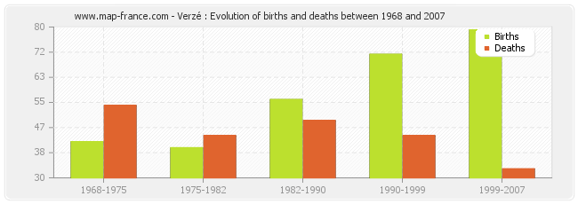 Verzé : Evolution of births and deaths between 1968 and 2007