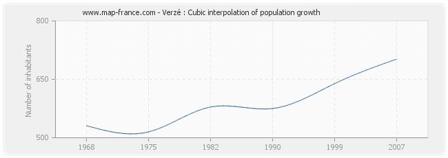 Verzé : Cubic interpolation of population growth