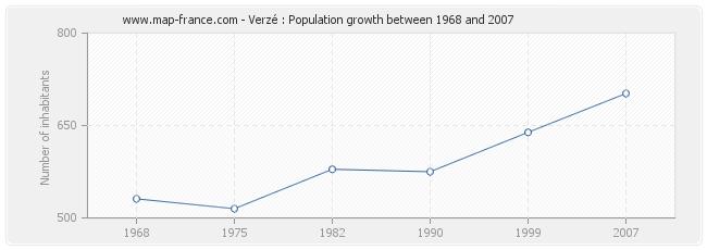 Population Verzé