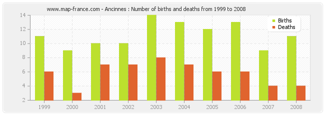 Ancinnes : Number of births and deaths from 1999 to 2008