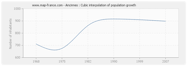Ancinnes : Cubic interpolation of population growth