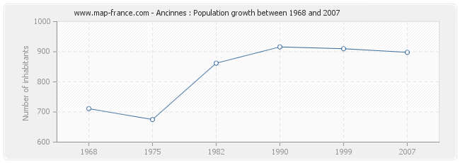 Population Ancinnes