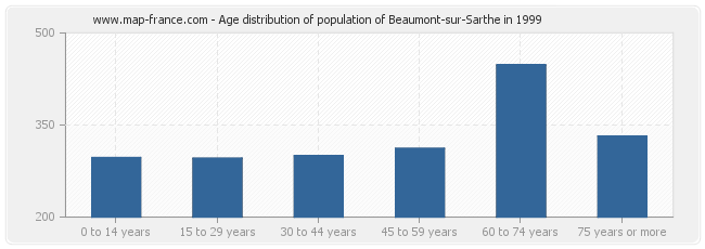 Age distribution of population of Beaumont-sur-Sarthe in 1999