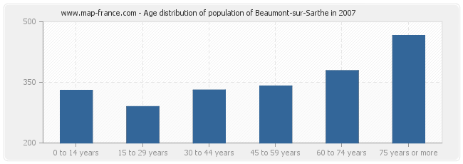 Age distribution of population of Beaumont-sur-Sarthe in 2007