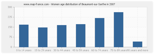 Women age distribution of Beaumont-sur-Sarthe in 2007