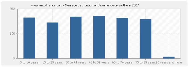 Men age distribution of Beaumont-sur-Sarthe in 2007