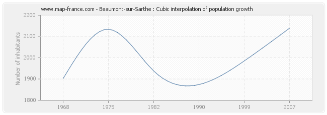 Beaumont-sur-Sarthe : Cubic interpolation of population growth