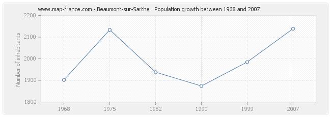 Population Beaumont-sur-Sarthe
