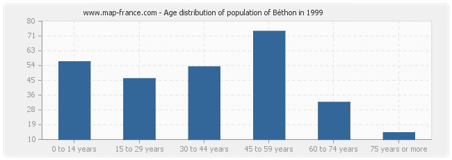 Age distribution of population of Béthon in 1999