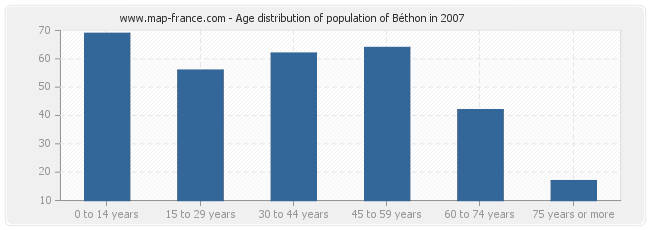 Age distribution of population of Béthon in 2007