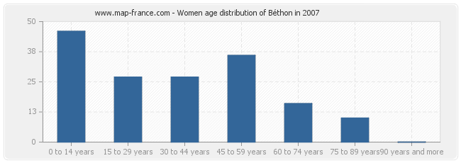 Women age distribution of Béthon in 2007
