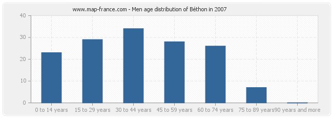 Men age distribution of Béthon in 2007