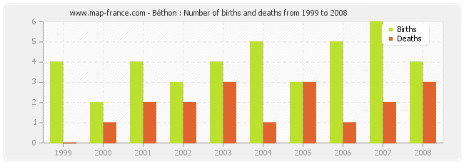 Béthon : Number of births and deaths from 1999 to 2008