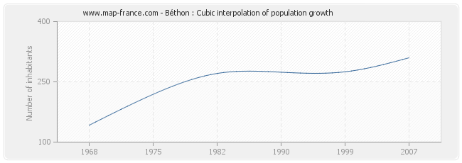Béthon : Cubic interpolation of population growth