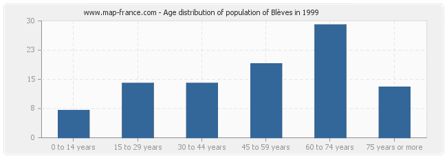 Age distribution of population of Blèves in 1999