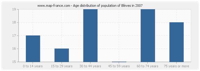 Age distribution of population of Blèves in 2007