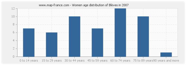Women age distribution of Blèves in 2007