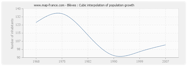 Blèves : Cubic interpolation of population growth