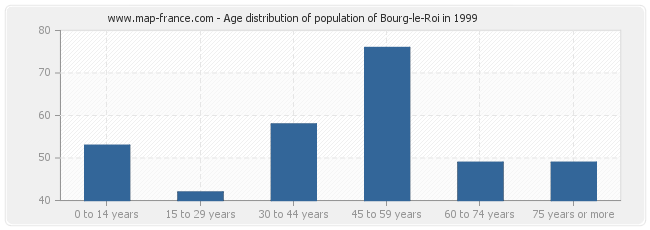 Age distribution of population of Bourg-le-Roi in 1999