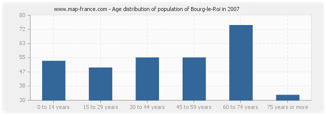 Age distribution of population of Bourg-le-Roi in 2007