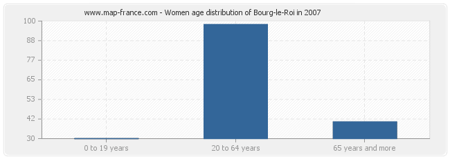Women age distribution of Bourg-le-Roi in 2007