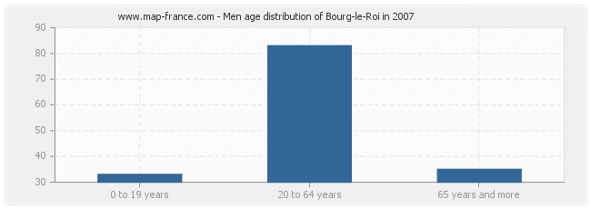 Men age distribution of Bourg-le-Roi in 2007