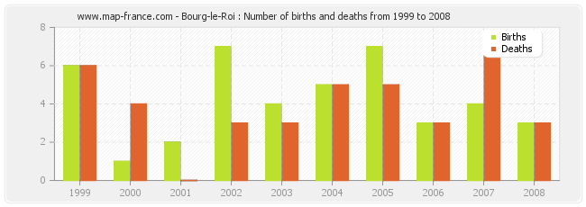 Bourg-le-Roi : Number of births and deaths from 1999 to 2008