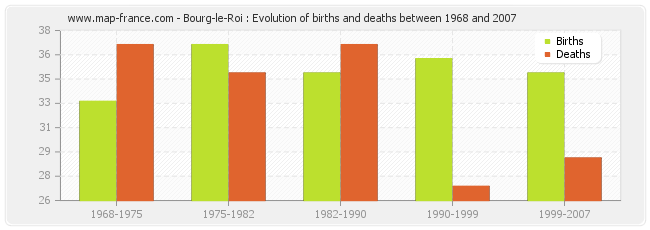 Bourg-le-Roi : Evolution of births and deaths between 1968 and 2007