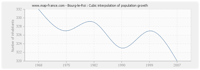 Bourg-le-Roi : Cubic interpolation of population growth