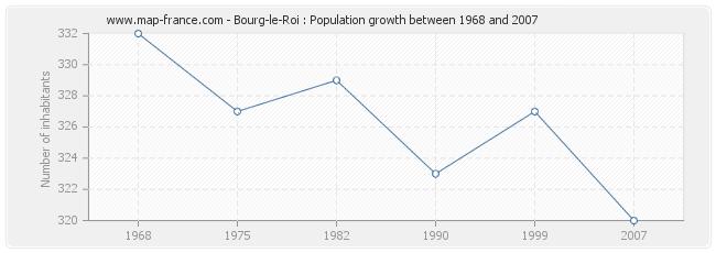 Population Bourg-le-Roi