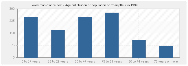 Age distribution of population of Champfleur in 1999