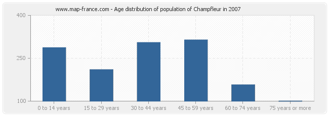 Age distribution of population of Champfleur in 2007
