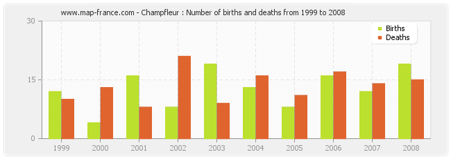 Champfleur : Number of births and deaths from 1999 to 2008