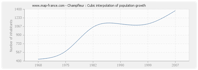 Champfleur : Cubic interpolation of population growth