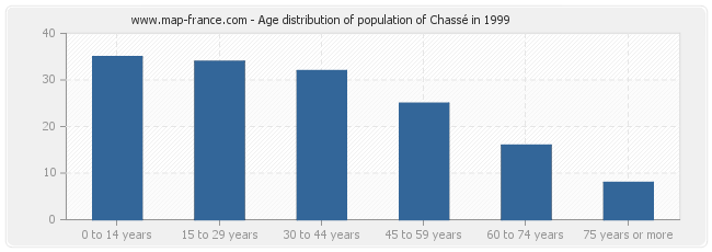 Age distribution of population of Chassé in 1999