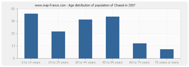 Age distribution of population of Chassé in 2007