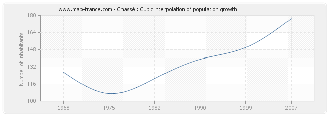 Chassé : Cubic interpolation of population growth