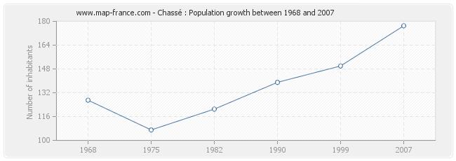 Population Chassé