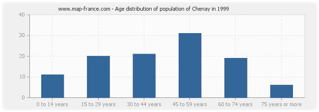 Age distribution of population of Chenay in 1999