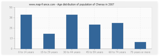 Age distribution of population of Chenay in 2007