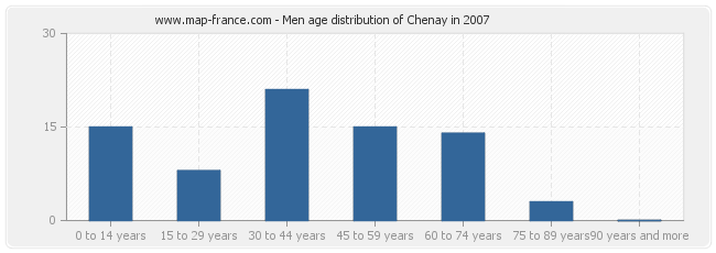 Men age distribution of Chenay in 2007
